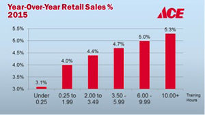 Expanded training correlates to increased sales